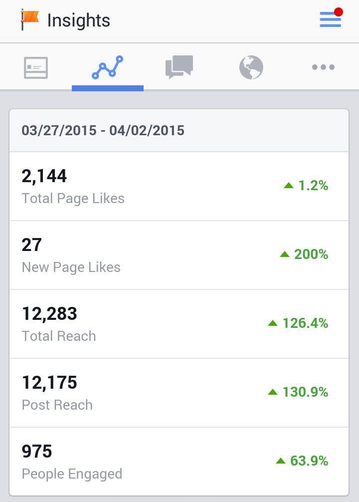 Weekly Facebook Stats